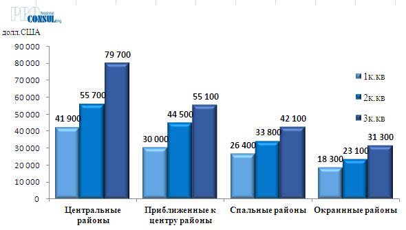 Средняя цена предложения  квартир на вторичном рынке г. Харьков по группам бытовых районов  на 01.04.2019 г.