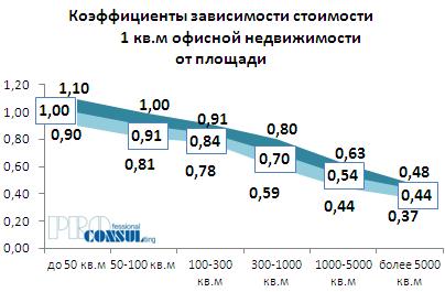 Коэффициенты зависимости стоимости 1 кв.м офисной недвижимости  от площади