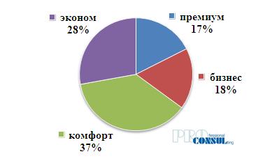 Структура первичного рынка Харькова по классам по количеству домов/секций в апреле 2019 г