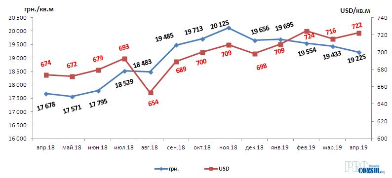 Динамика средневзвешенной цены предложения в новостройках Харькова апрель 2018 – апрель 2019