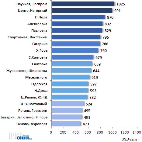 Рейтинг бытовых районов Харькова по средней стоимости предложения 1 кв.м квартир на вторичном рынке на 01.05.2019 года