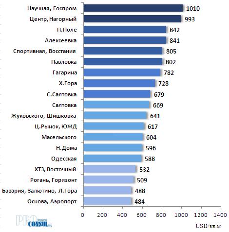 Рейтинг бытовых районов Харькова по средней стоимости предложения 1 кв.м квартир на вторичном рынке на 01.07.2019 г.