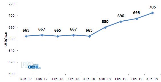 Динамика средней цены предложения квартир на вторичном рынке Харькова в долларах США в пересчете на 1 кв.м