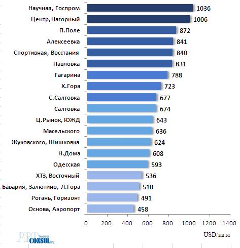 Рейтинг бытовых районов Харькова по средней стоимости предложения 1 кв.м квартир на вторичном рынке на 01.10.2019 года