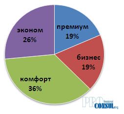 Структура первичного рынка Харькова по классам по количеству домов/секций в сентябре 2019 года