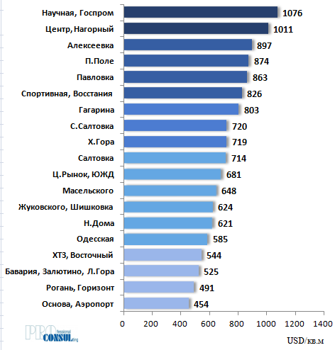 Рейтинг бытовых районов Харькова по средней стоимости предложения 1 кв.м квартир на вторичном рынке на 1 января 2020 года