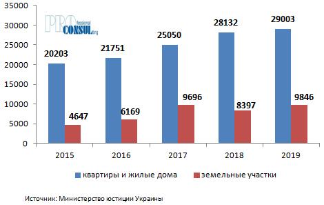 Количество договоров купли-продажи квартир и жилых домов в Харьковской области за последние 5 лет