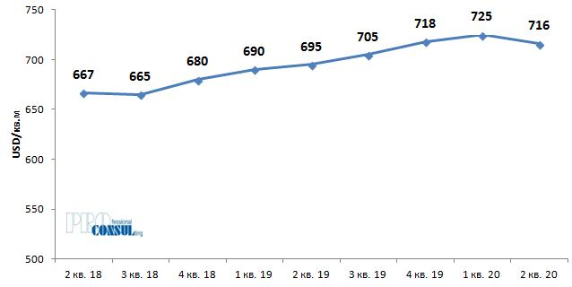 Динамика средней цены предложения квартир на вторичном рынке Харьков в долл. США/ кв.м