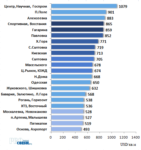 Рейтинг бытовых районов Харькова по средней стоимости 1 кв.м на вторичном рынке на 01.07.2020 г.