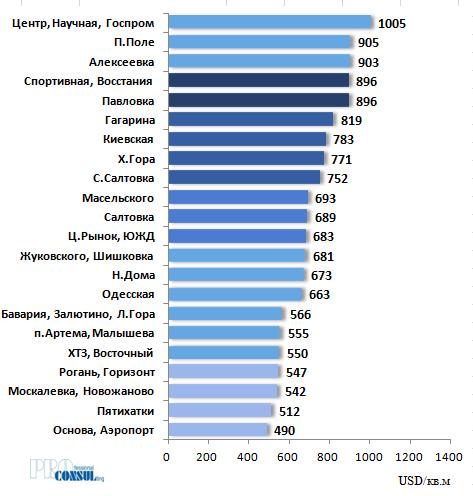 Рейтинг бытовых районов Харькова по средней стоимости 1 кв.м на вторичном рынке на 01.10.2020 г.
