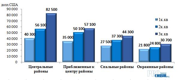 Средняя стоимость  квартир на вторичном рынке Харькова по группам бытовых районов на 01.10.2020 г.