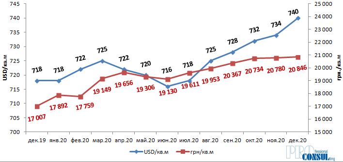 Динаміка середньої ціни пропозиції квартир на вторинному ринку Харкова