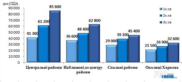 Середня вартість квартир на вторинному ринку Харкова по групах побутових районів на 01.01.2021 р.