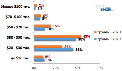 Структура цін пропозиції по загальній вартості квартир