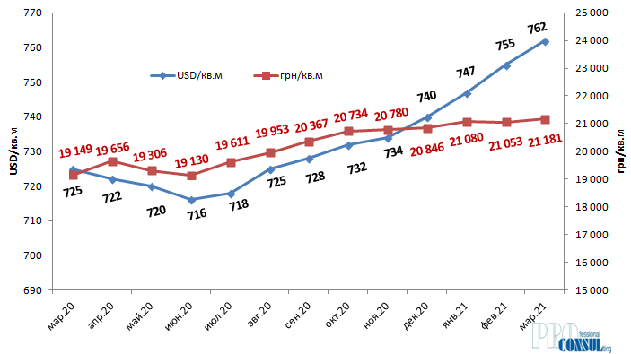 Динаміка середньої ціни пропозиції квартир на вторинному ринку Харкова в USD/кв.м