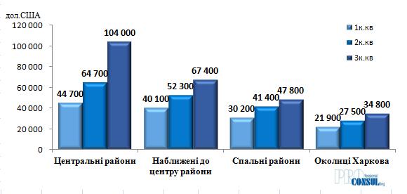 Середня вартість квартир на вторинному ринку Харкова по групах побутових районів на 01.04.2021 р.