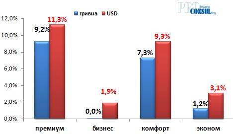 Зміна середньої вартості на первинному ринку житла за класами в гривні і доларах США з початку поточного року