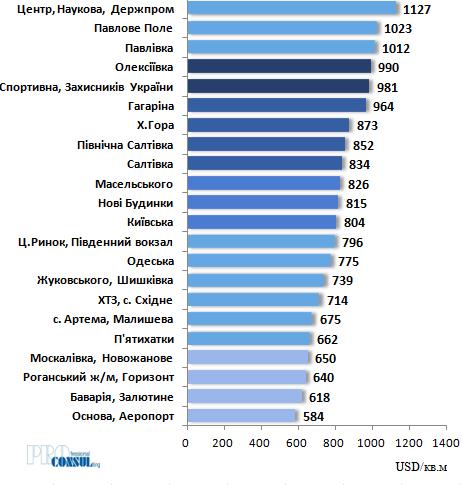 Рейтинг побутових районів Харкова за середньою вартістю кв.м на вторинному ринку на 01.07.2021 р.