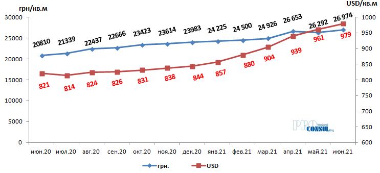 Динаміка середньозваженої ціни пропозиції в новобудовах Харкова